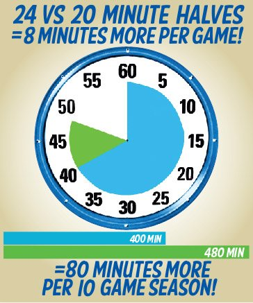 Most Playing Time!